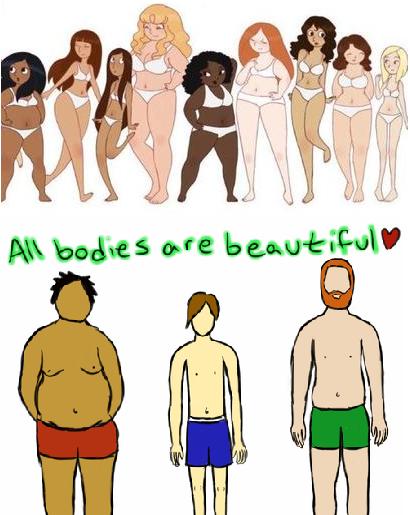 Body Image Of Women
